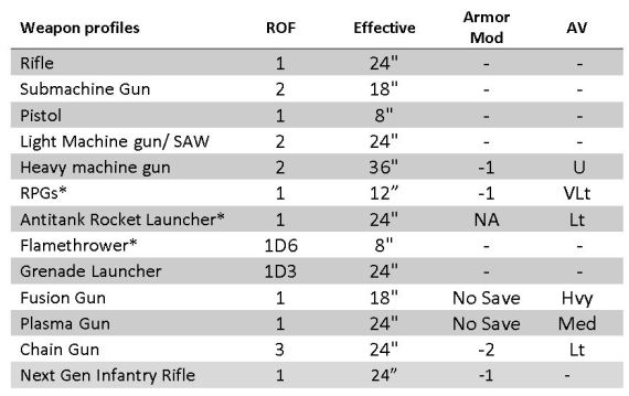Infantry WEapons